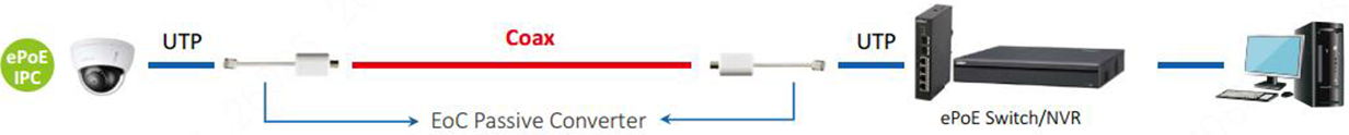 ePoE over Coaxial Cable